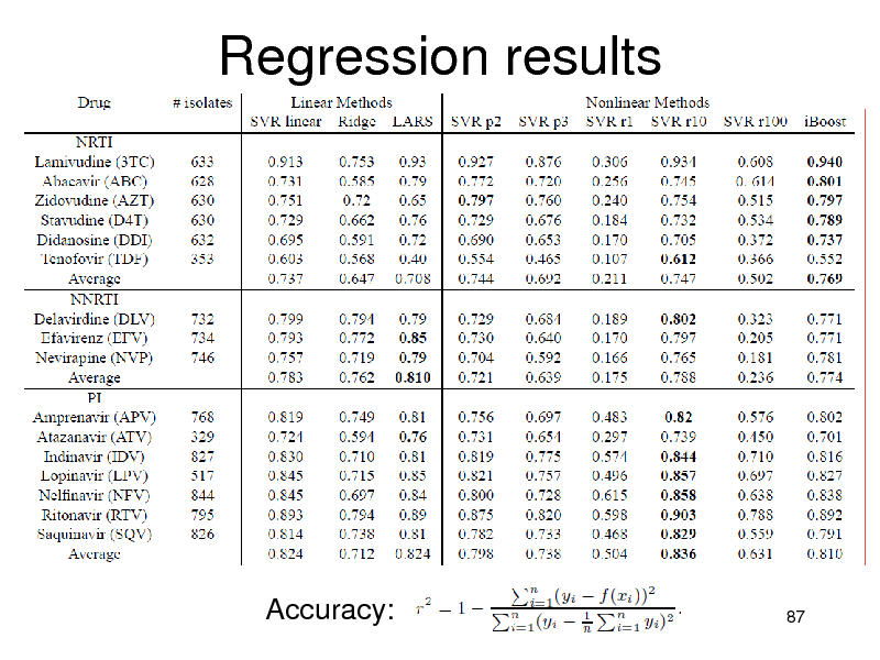 Slide: Regression results  Accuracy:  87