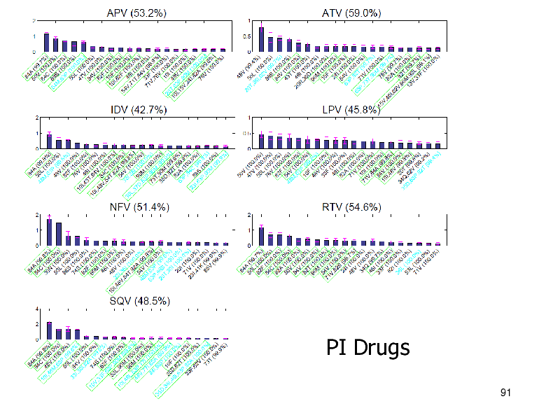 Slide: PI Drugs 91