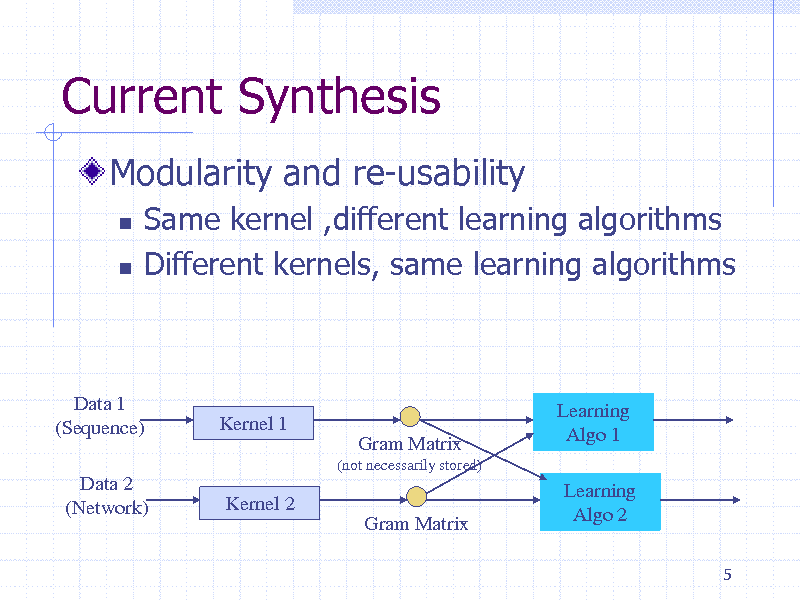 Slide: Current Synthesis Modularity and re-usability    Same kernel ,different learning algorithms Different kernels, same learning algorithms  Data 1 (Sequence) Data 2 (Network)  Kernel 1 Gram Matrix (not necessarily stored)  Learning Algo 1 Learning Algo 2 5  Kernel 2 Gram Matrix