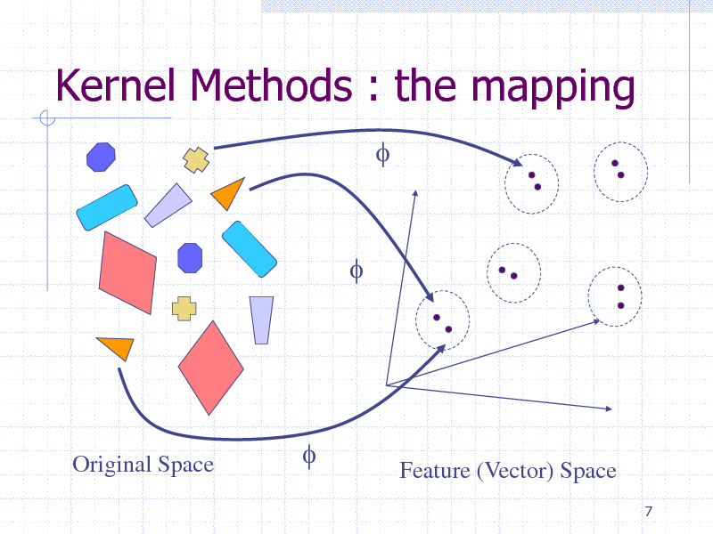 Slide: Kernel Methods : the mapping f  f  Original Space  f  Feature (Vector) Space 7