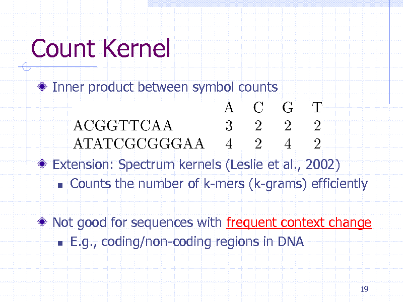 Slide: Count Kernel Inner product between symbol counts  Extension: Spectrum kernels (Leslie et al., 2002)  Counts the number of k-mers (k-grams) efficiently Not good for sequences with frequent context change  E.g., coding/non-coding regions in DNA  19