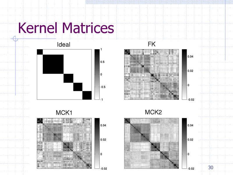 Slide: Kernel Matrices  30