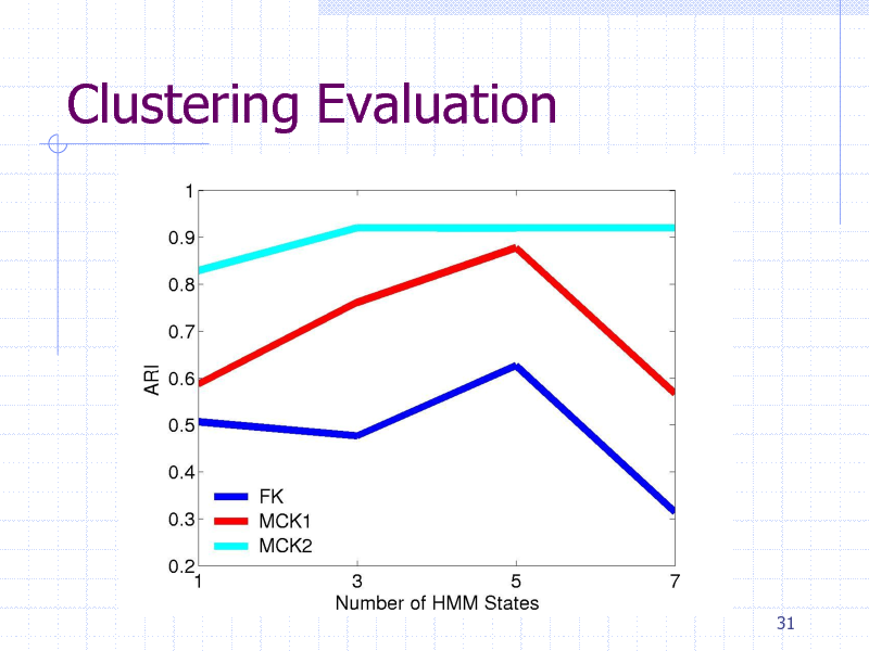 Slide: Clustering Evaluation  31