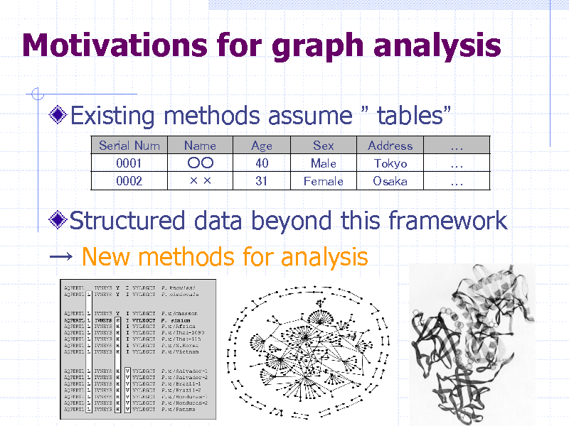Slide: Motivations for graph analysis Existing methods assume  tables Serial Num 0001 0002 Name   Age 40 31 Sex Male Female Address Tokyo Osaka     Structured data beyond this framework  New methods for analysis  35