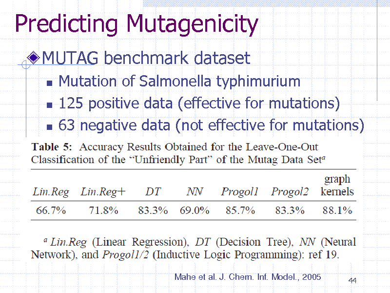 Slide: Predicting Mutagenicity MUTAG benchmark dataset     Mutation of Salmonella typhimurium 125 positive data (effective for mutations) 63 negative data (not effective for mutations)  Mahe et al. J. Chem. Inf. Model., 2005  44