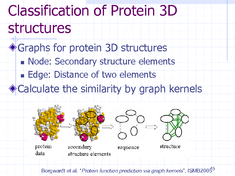 Slide: Classification of Protein 3D structures Graphs for protein 3D structures    Node: Secondary structure elements Edge: Distance of two elements  Calculate the similarity by graph kernels  45 Borgwardt et al. Protein function prediction via graph kernels, ISMB2005