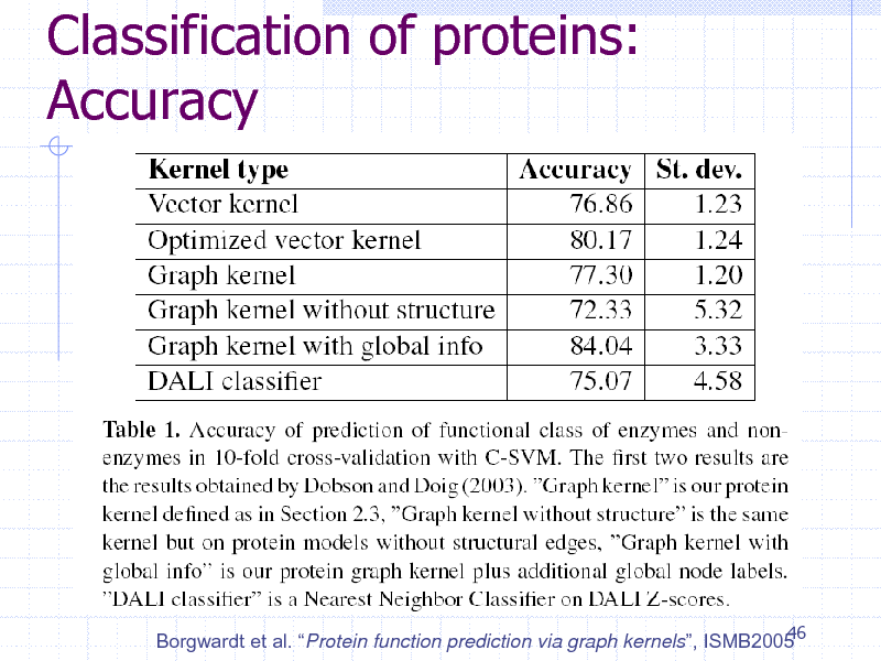 Slide: Classification of proteins: Accuracy  46 Borgwardt et al. Protein function prediction via graph kernels, ISMB2005