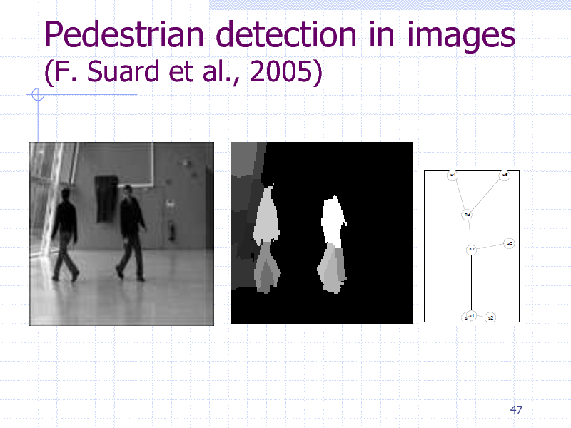 Slide: Pedestrian detection in images (F. Suard et al., 2005)  47