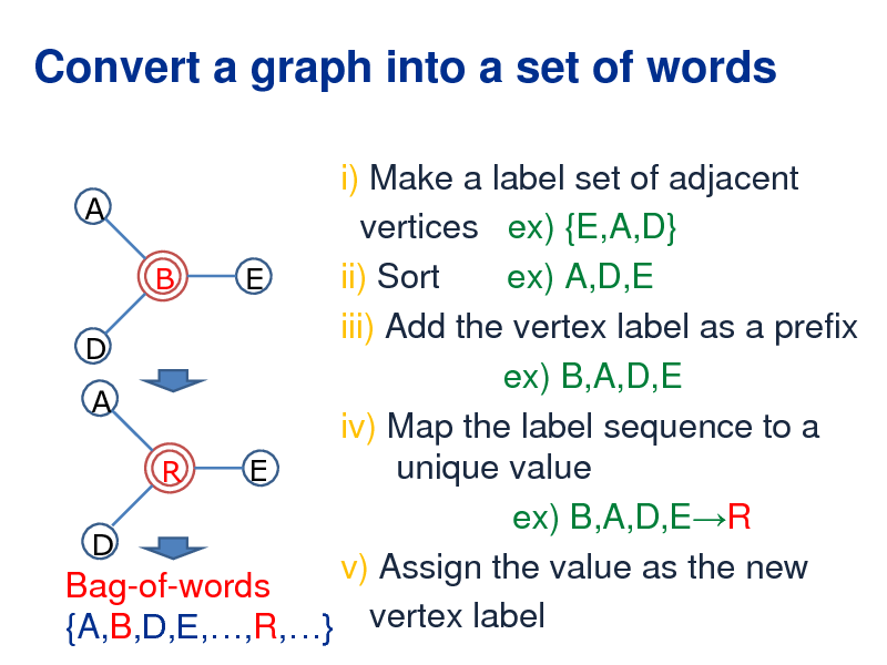 Slide: Convert a graph into a set of words i) Make a label set of adjacent A vertices ex) {E,A,D} ii) Sort ex) A,D,E B E iii) Add the vertex label as a prefix D ex) B,A,D,E A iv) Map the label sequence to a unique value E R ex) B,A,D,ER D v) Assign the value as the new Bag-of-words {A,B,D,E,,R,} vertex label