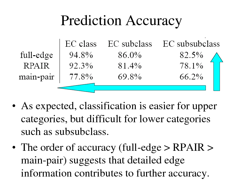 Slide: Prediction Accuracy   As expected, classification is easier for upper categories, but difficult for lower categories such as subsubclass.  The order of accuracy (full-edge > RPAIR > main-pair) suggests that detailed edge information contributes to further accuracy.