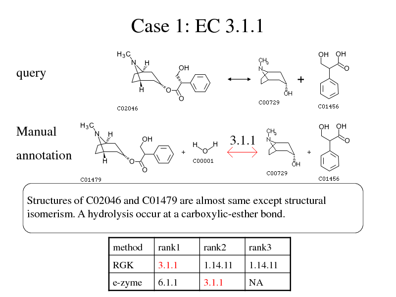 Slide: Case 1: EC 3.1.1 query   Manual  3.1.1  annotation  Structures of C02046 and C01479 are almost same except structural isomerism. A hydrolysis occur at a carboxylic-esther bond. method RGK rank1 3.1.1 rank2 1.14.11 rank3 1.14.11  e-zyme  6.1.1  3.1.1  NA