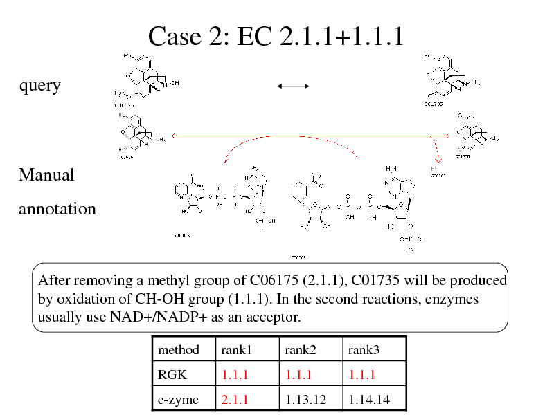 Slide: Case 2: EC 2.1.1+1.1.1 query  Manual annotation  After removing a methyl group of C06175 (2.1.1), C01735 will be produced by oxidation of CH-OH group (1.1.1). In the second reactions, enzymes usually use NAD+/NADP+ as an acceptor. method RGK e-zyme  rank1 1.1.1 2.1.1  rank2 1.1.1 1.13.12  rank3 1.1.1 1.14.14