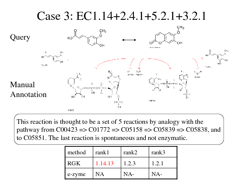 Slide: Case 3: EC1.14+2.4.1+5.2.1+3.2.1 Query  Manual Annotation This reaction is thought to be a set of 5 reactions by analogy with the pathway from C00423 => C01772 => C05158 => C05839 => C05838, and to C05851. The last reaction is spontaneous and not enzymatic. method RGK rank1 1.14.13 rank2 1.2.3 rank3 1.2.1  e-zyme  NA  NA-  NA-
