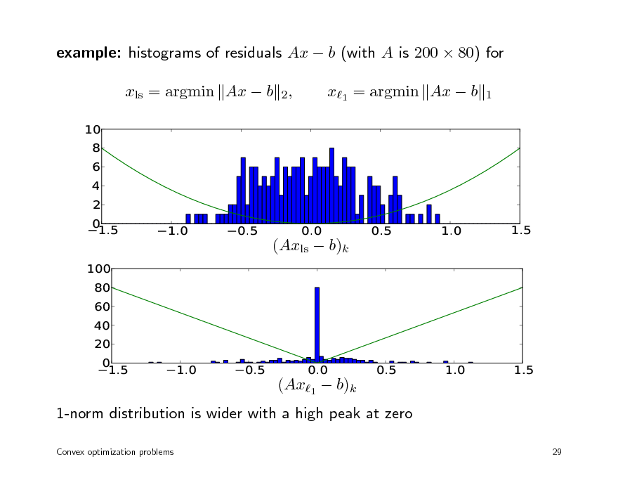 Slide: example: histograms of residuals Ax  b (with A is 200  80) for xls = argmin Ax  b 2, 10 8 6 4 2 0 1.5 1.0 0.5 0.0 0.5 1.0 1.5  x1 = argmin Ax  b  1        (Axls  b)k 100 80 60 40 20 0 1.5 1.0 0.5 0.0 0.5 1.0 1.5        (Ax1  b)k 1-norm distribution is wider with a high peak at zero Convex optimization problems 29