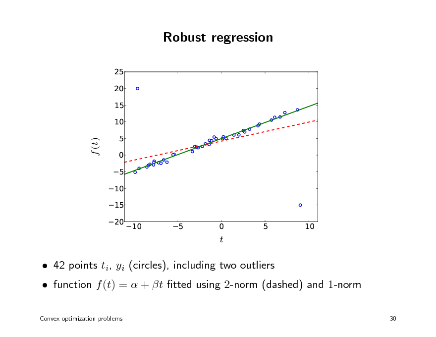 Slide: Robust regression 25 20 15 10 5 0 5 10 15 20 10      f (t)  5  0 t  5  10     function f (t) =  + t tted using 2-norm (dashed) and 1-norm Convex optimization problems 30   42 points ti, yi (circles), including two outliers