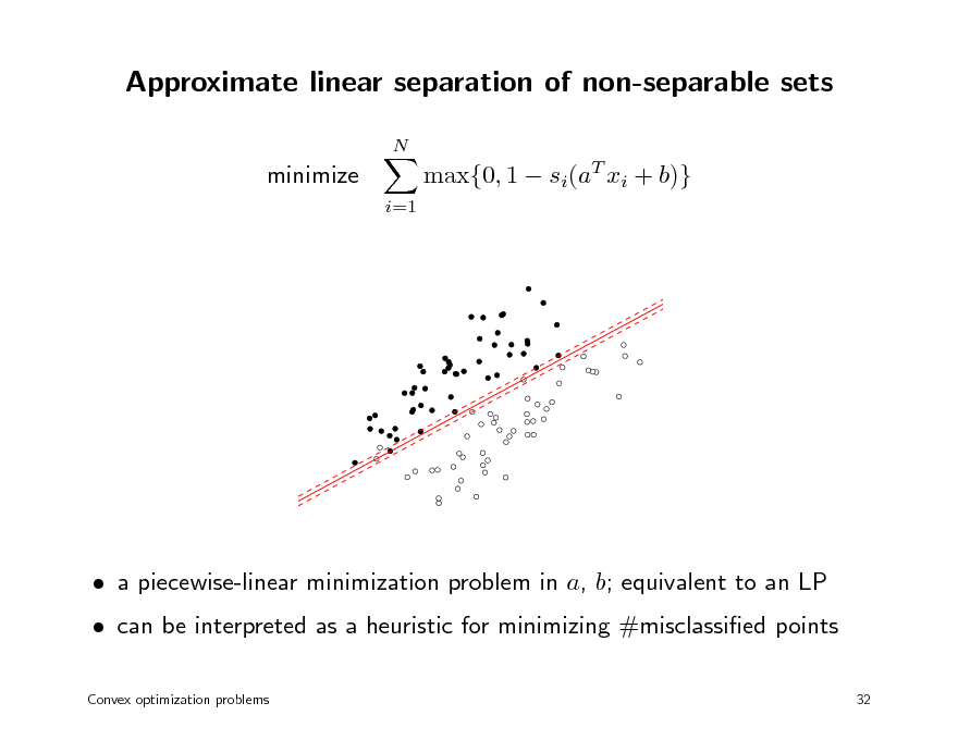 Slide: Approximate linear separation of non-separable sets N  minimize i=1  max{0, 1  si(aT xi + b)}   can be interpreted as a heuristic for minimizing #misclassied points Convex optimization problems 32   a piecewise-linear minimization problem in a, b; equivalent to an LP