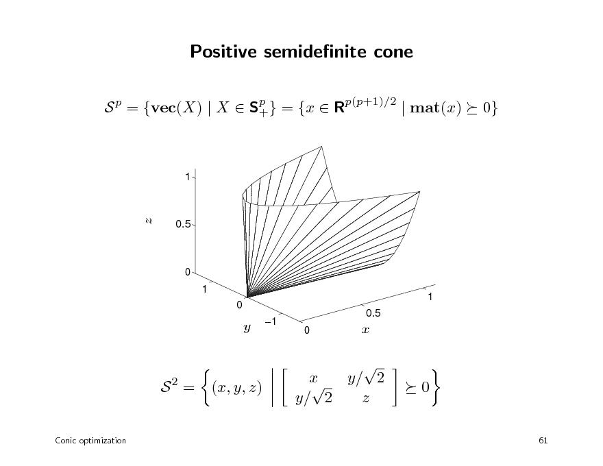 Slide: Positive semidenite cone S p = {vec(X) | X  Sp } = {x  Rp(p+1)/2 | mat(x) + 0}  1  z  0.5  0 1 0 1  y  1  0.5 0  x  S2 = Conic optimization  (x, y, z)  x  y/ 2 y/ 2 z    0  61