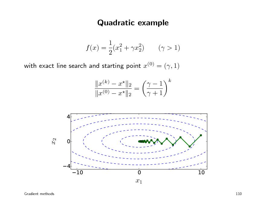 Slide: Quadratic example 1 2 f (x) = (x1 + x2) 2 2 ( > 1)  with exact line search and starting point x(0) = (, 1) x(k)  x x(0)  x 4 0 4   2 2  =  1 +1  k  x2  10  0 x1  10 110  Gradient methods