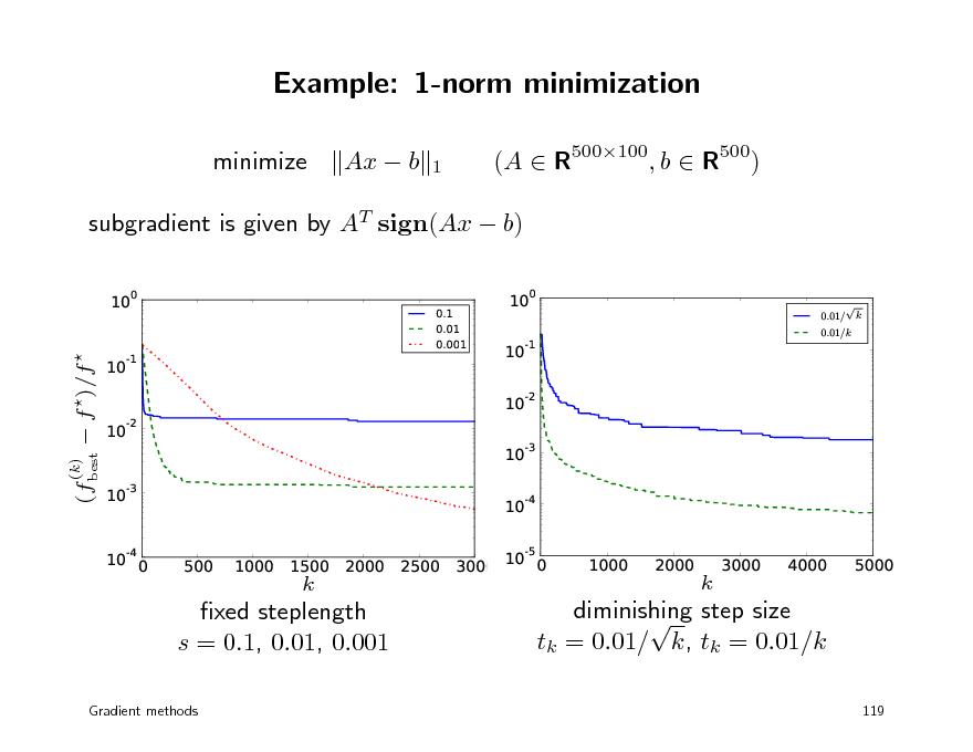 Slide: Example: 1-norm minimization minimize Ax  b 1  (A  R500100, b  R500)  subgradient is given by AT sign(Ax  b) 10 0 0.1 0.01 0.001  10  0  0.01/ 0.01/k    k  (fbest  f )/f   10  -1  10  -1  10 10 -2  -2  (k)  10 10 -3  -3  10  -4  10  -4  0  500  1000  1500  k  2000  2500  3000  10  -5  0  1000  2000  k  3000  4000  5000  xed steplength s = 0.1, 0.01, 0.001 Gradient methods  diminishing step size  tk = 0.01/ k, tk = 0.01/k 119