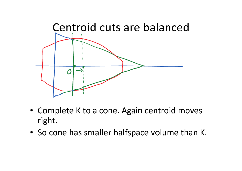 Slide: Centroid cuts are balanced   Complete K to a cone. Again centroid moves right.  So cone has smaller halfspace volume than K.