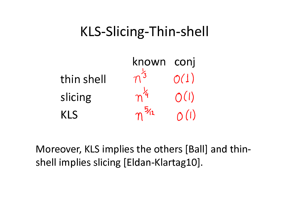 Slide: KLS-Slicing-Thin-shell known conj thin shell slicing KLS Moreover, KLS implies the others [Ball] and thinshell implies slicing [Eldan-Klartag10].