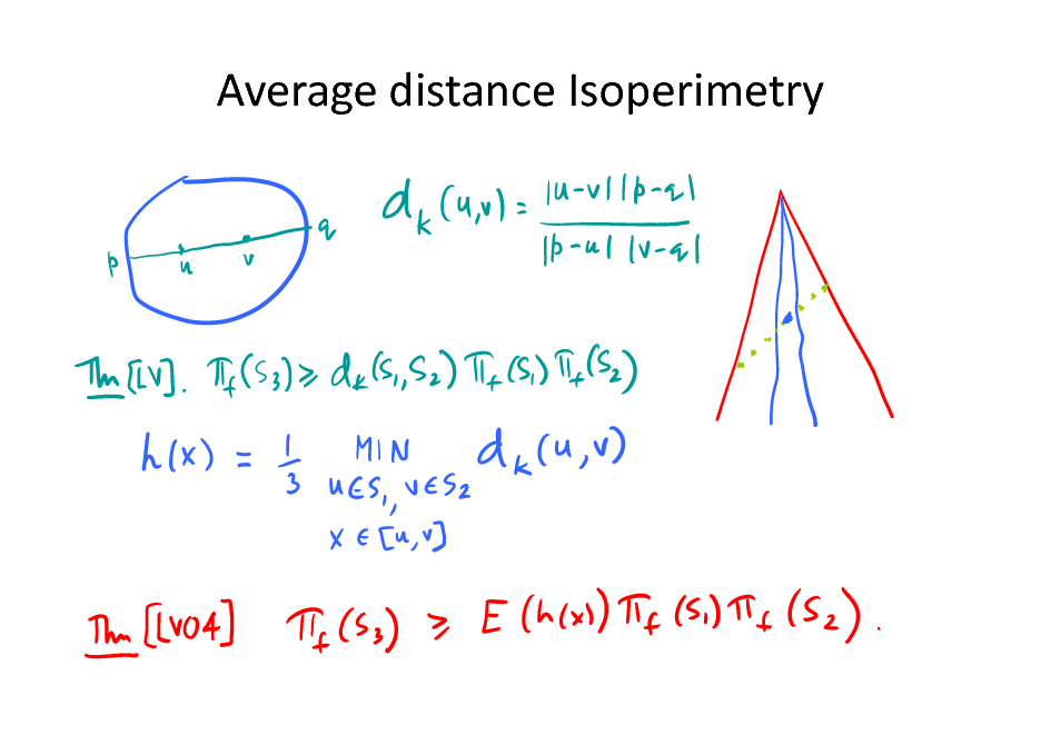 Slide: Average distance Isoperimetry