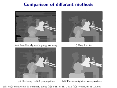 Slide: Comparison of dierent methods  (a) Scanline dynamic programming  (b) Graph cuts  (c) Ordinary belief propagation  (d) Tree-reweighted max-product  (a), (b): Scharstein & Szeliski, 2002; (c): Sun et al., 2002 (d): Weiss, et al., 2005;