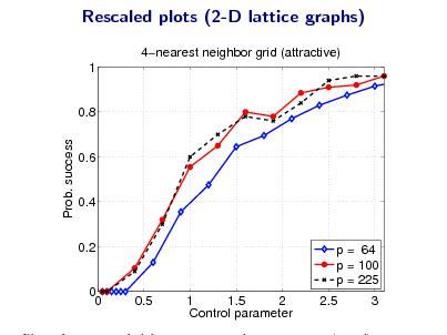Slide: Rescaled plots (2-D lattice graphs) 4nearest neighbor grid (attractive) 1  0.8 Prob. success  0.6  0.4  0.2  p = 64 p = 100 p = 225 0.5 1 1.5 2 Control parameter 2.5 3  0 0