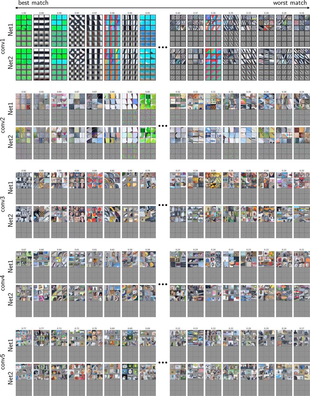 Conv12345 matches